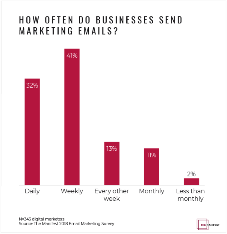 How Often Do Businesses Send Emails
