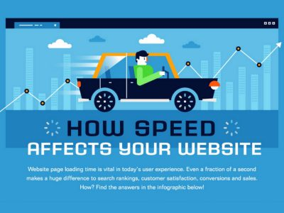 How Speed Affects Your Website (Infographic)