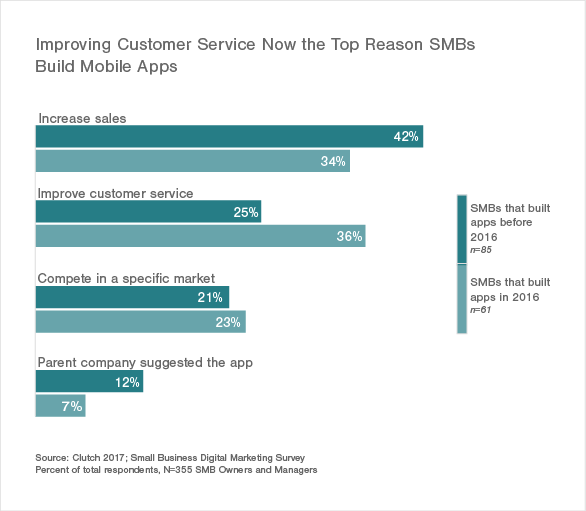 Improving Customer Service Now the Top Reason SMBs Build Mobile Apps